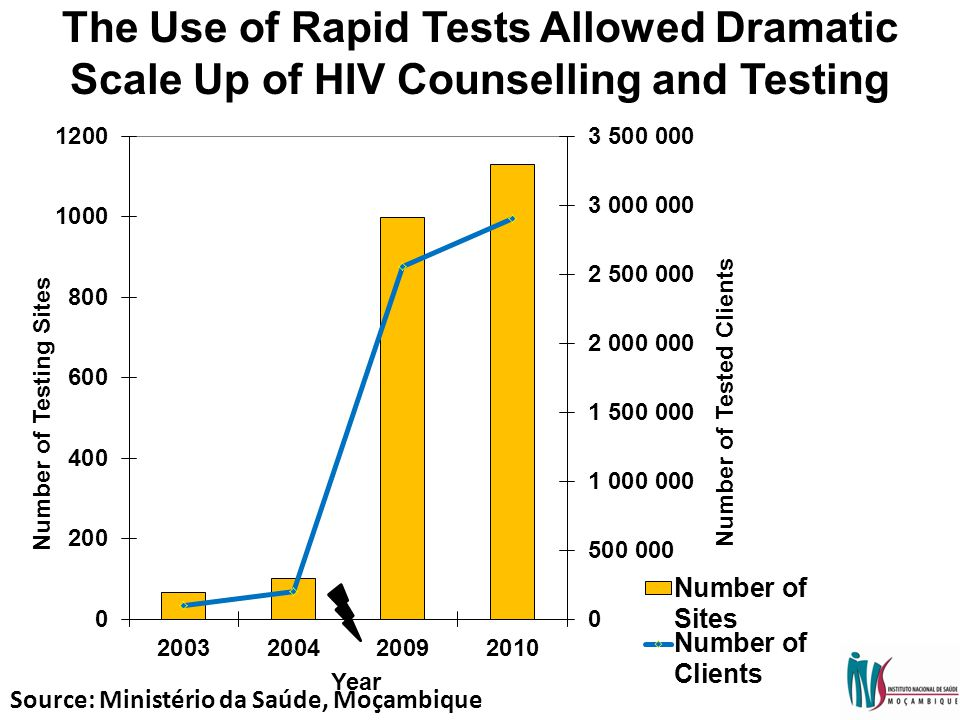 The Use of Rapid Tests Allowed Dramatic Scale Up of HIV Counselling and Testing Source: Ministério da Saúde, Moçambique