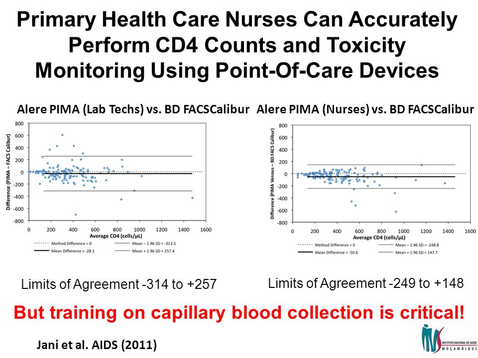 Primary Health Care Nurses Can Accurately Perform CD4 Counts and Toxicity Monitoring Using Point-Of-Care Devices Alere PIMA (Lab Techs) vs.