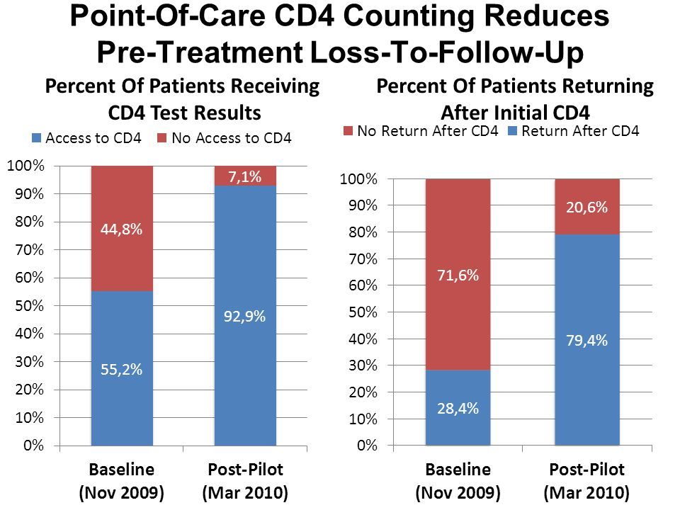 Point-Of-Care CD4 Counting Reduces Pre-Treatment Loss-To-Follow-Up Percent Of Patients Receiving CD4 Test Results Percent Of Patients Returning After Initial CD4