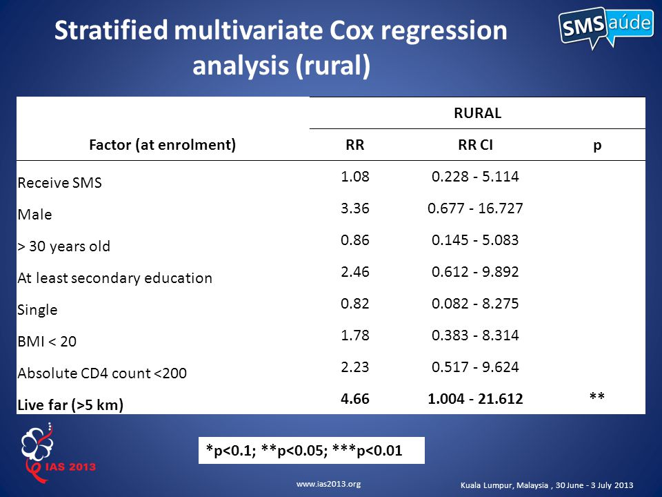 www.ias2013.org Kuala Lumpur, Malaysia, 30 June - 3 July 2013 Stratified multivariate Cox regression analysis (rural) RURAL Factor (at enrolment)RRRR CIp Receive SMS 1.080.228 - 5.114 Male 3.360.677 - 16.727 > 30 years old 0.860.145 - 5.083 At least secondary education 2.460.612 - 9.892 Single 0.820.082 - 8.275 BMI < 20 1.780.383 - 8.314 Absolute CD4 count <200 2.230.517 - 9.624 Live far (>5 km) 4.661.004 - 21.612** *p<0.1; **p<0.05; ***p<0.01