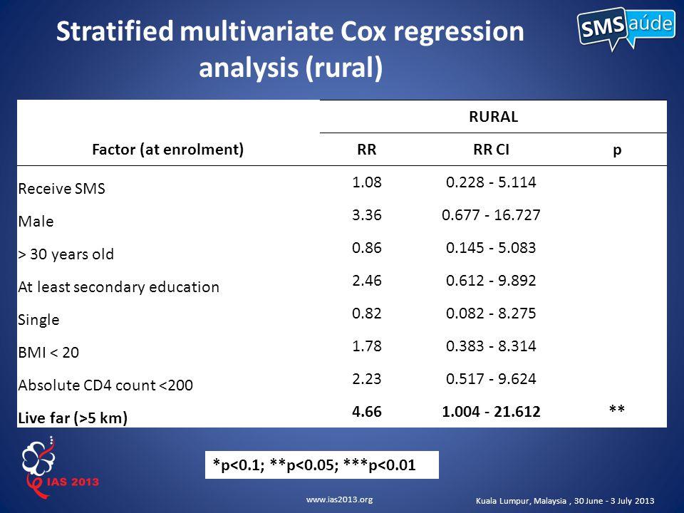 www.ias2013.org Kuala Lumpur, Malaysia, 30 June - 3 July 2013 Stratified multivariate Cox regression analysis (rural) RURAL Factor (at enrolment)RRRR