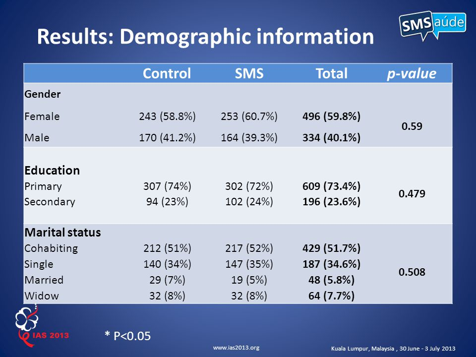 www.ias2013.org Kuala Lumpur, Malaysia, 30 June - 3 July 2013 Results: Demographic information * P<0.05 ControlSMSTotalp-value Gender Female243 (58.8%)253 (60.7%)496 (59.8%) 0.59 Male170 (41.2%)164 (39.3%)334 (40.1%) Education Primary307 (74%)302 (72%)609 (73.4%) 0.479 Secondary94 (23%)102 (24%)196 (23.6%) Marital status Cohabiting212 (51%)217 (52%)429 (51.7%) 0.508 Single140 (34%)147 (35%)187 (34.6%) Married29 (7%)19 (5%)48 (5.8%) Widow32 (8%) 64 (7.7%)