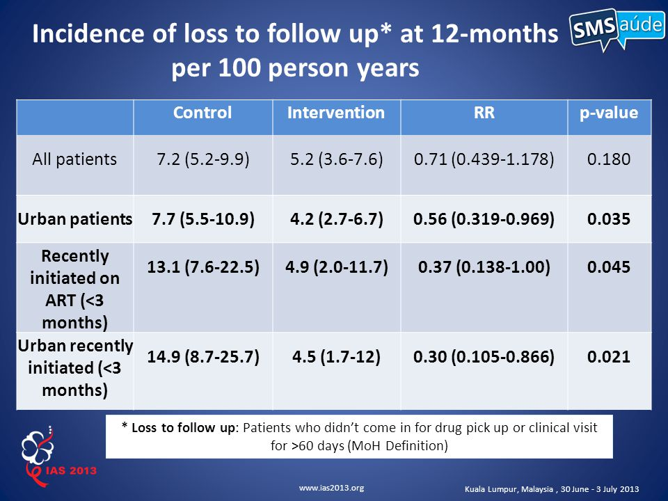 www.ias2013.org Kuala Lumpur, Malaysia, 30 June - 3 July 2013 Incidence of loss to follow up* at 12-months per 100 person years * Loss to follow up: Patients who didn't come in for drug pick up or clinical visit for >60 days (MoH Definition) ControlInterventionRRp-value All patients7.2 (5.2-9.9)5.2 (3.6-7.6)0.71 (0.439-1.178)0.180 Urban patients7.7 (5.5-10.9)4.2 (2.7-6.7)0.56 (0.319-0.969)0.035 Recently initiated on ART (<3 months) 13.1 (7.6-22.5)4.9 (2.0-11.7)0.37 (0.138-1.00)0.045 Urban recently initiated (<3 months) 14.9 (8.7-25.7)4.5 (1.7-12)0.30 (0.105-0.866)0.021