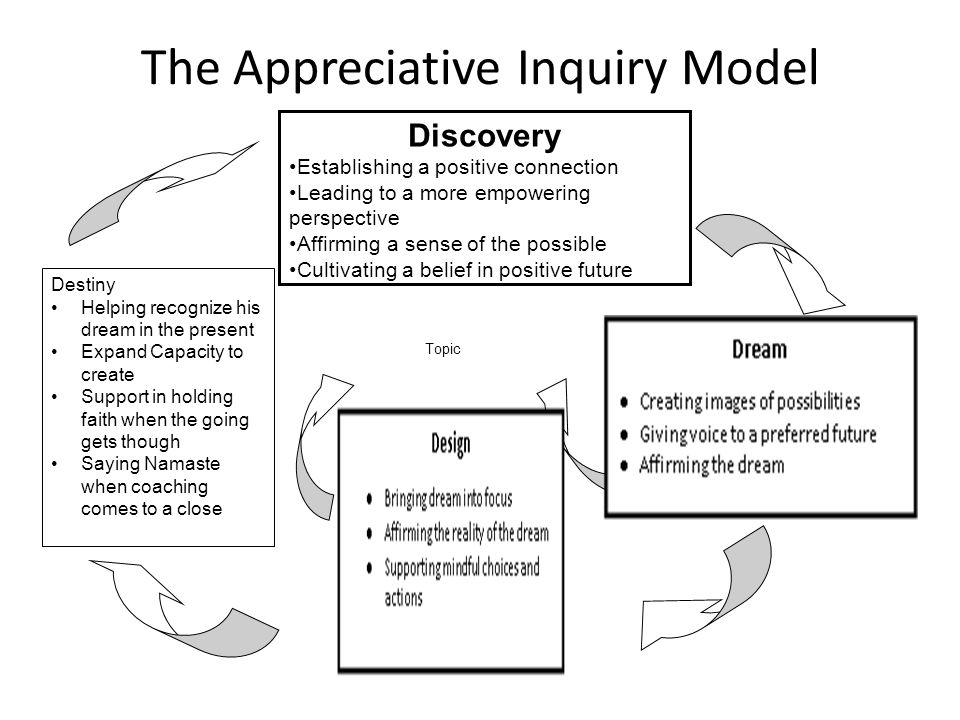 The Appreciative Inquiry Model Discovery Establishing a positive connection Leading to a more empowering perspective Affirming a sense of the possible Cultivating a belief in positive future Destiny Helping recognize his dream in the present Expand Capacity to create Support in holding faith when the going gets though Saying Namaste when coaching comes to a close Topic