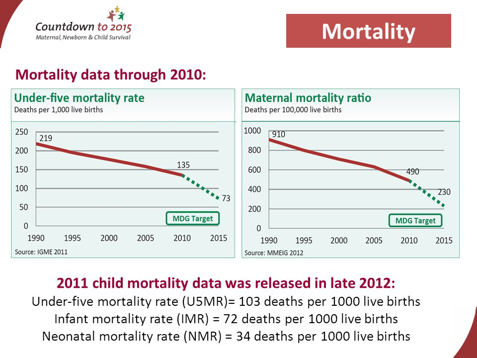 Mortality Mortality data through 2010: 2011 child mortality data was released in late 2012: Under-five mortality rate (U5MR)= 103 deaths per 1000 live births Infant mortality rate (IMR) = 72 deaths per 1000 live births Neonatal mortality rate (NMR) = 34 deaths per 1000 live births