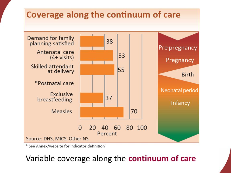 Variable coverage along the continuum of care