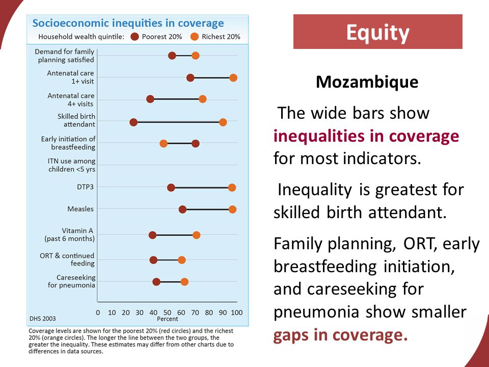 Equity Mozambique The wide bars show inequalities in coverage for most indicators.