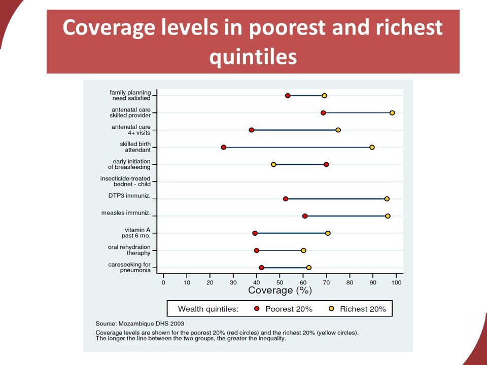 Coverage levels in poorest and richest quintiles