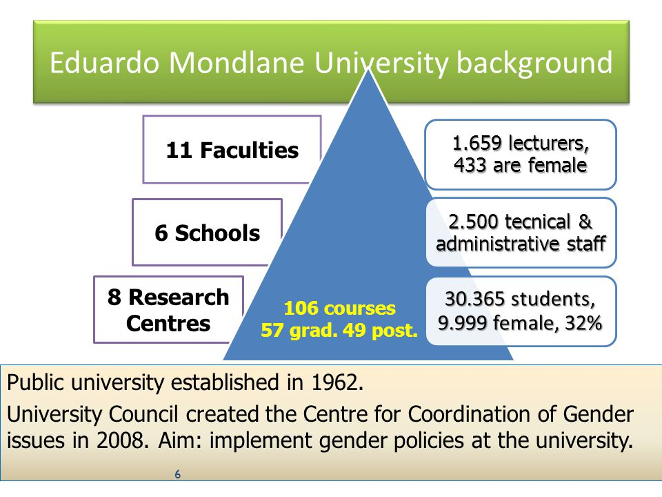 Eduardo Mondlane University background Public university established in 1962.