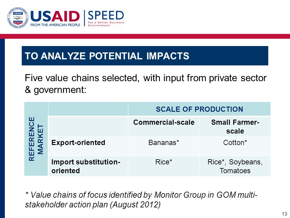 TO ANALYZE POTENTIAL IMPACTS Five value chains selected, with input from private sector & government: * Value chains of focus identified by Monitor Gr