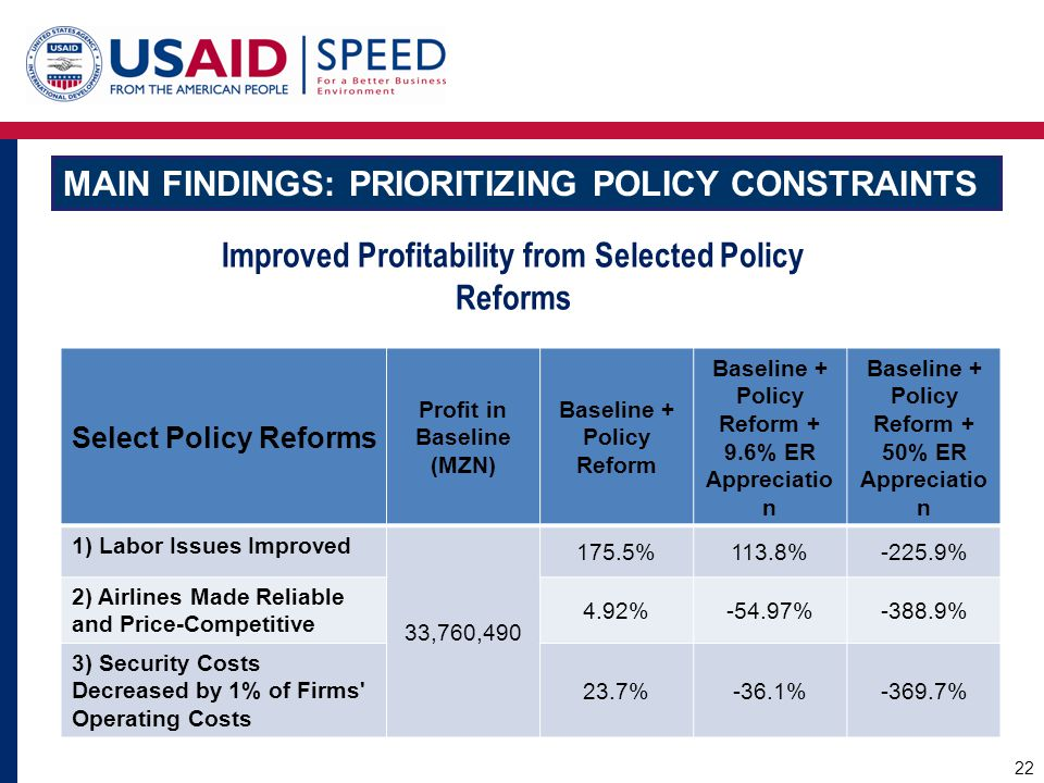 MAIN FINDINGS: PRIORITIZING POLICY CONSTRAINTS Improved Profitability from Selected Policy Reforms Select Policy Reforms Profit in Baseline (MZN) Base