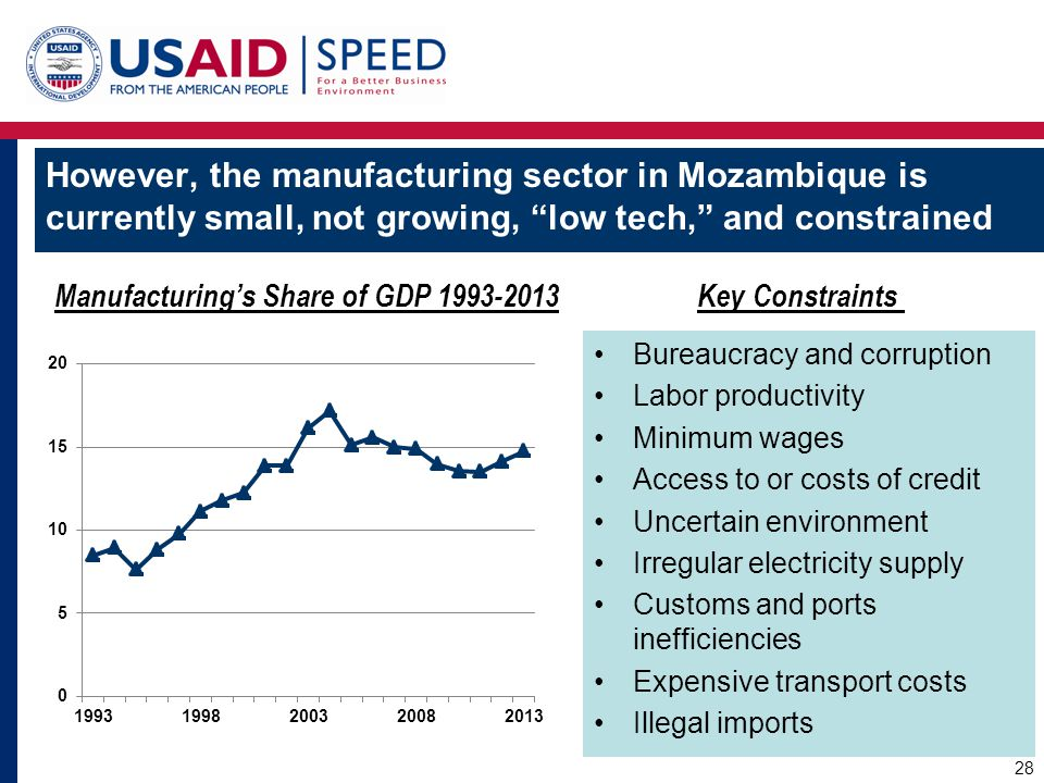 "However, the manufacturing sector in Mozambique is currently small, not growing, ""low tech,"" and constrained Bureaucracy and corruption Labor producti"