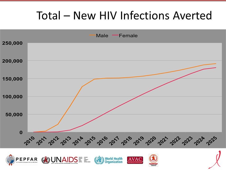 Total – New HIV Infections Averted