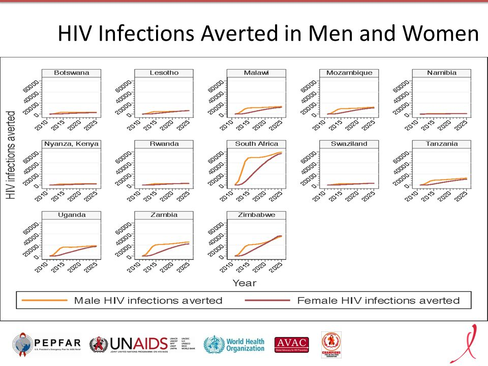 HIV Infections Averted in Men and Women