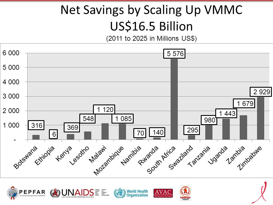 Net Savings by Scaling Up VMMC US$16.5 Billion (2011 to 2025 in Millions US$)