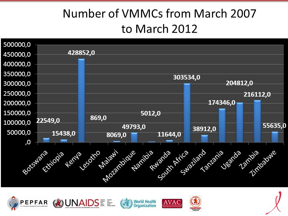 Number of VMMCs from March 2007 to March 2012