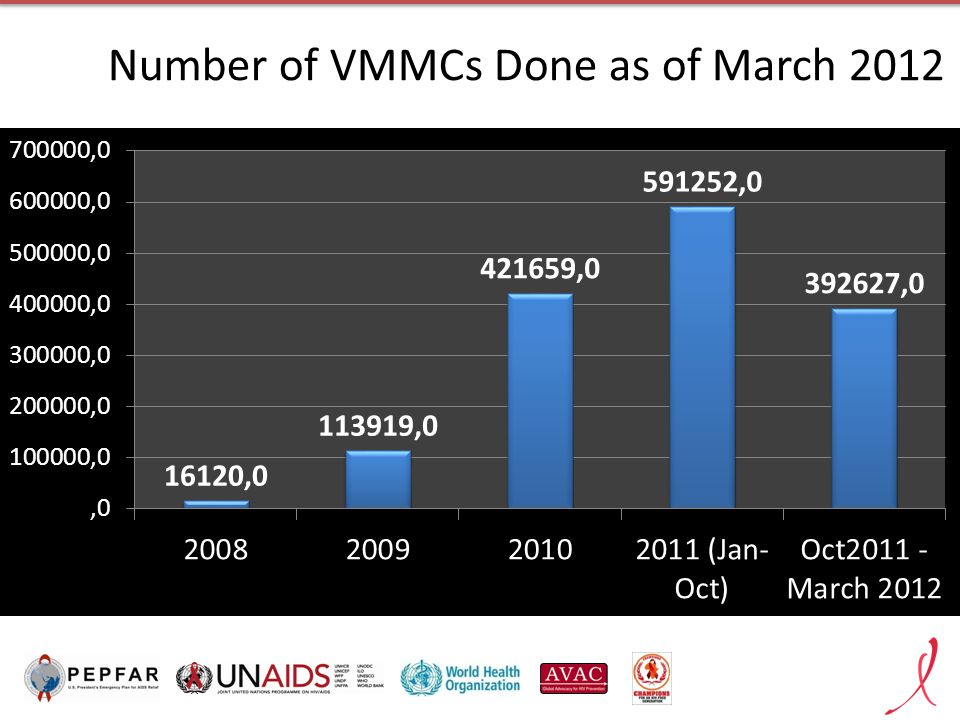 Number of VMMCs Done as of March 2012