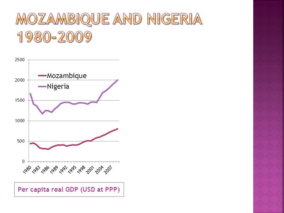 Per capita real GDP (USD at PPP)
