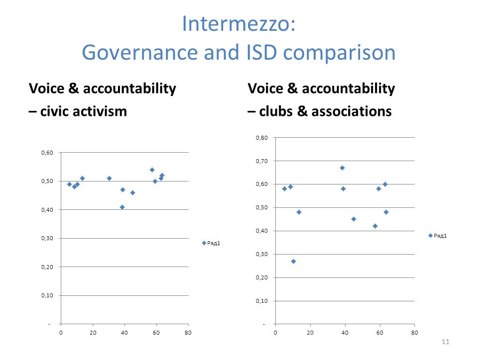 Intermezzo: Governance and ISD comparison Voice & accountability – civic activism Voice & accountability – clubs & associations 11