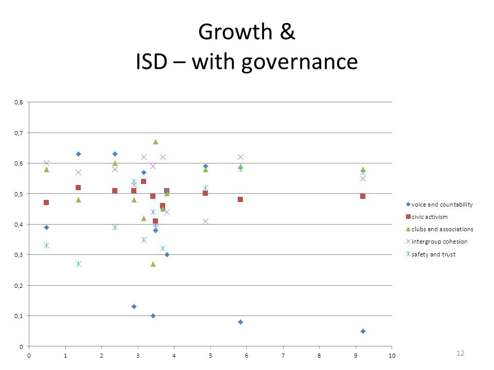 Growth & ISD – with governance 12