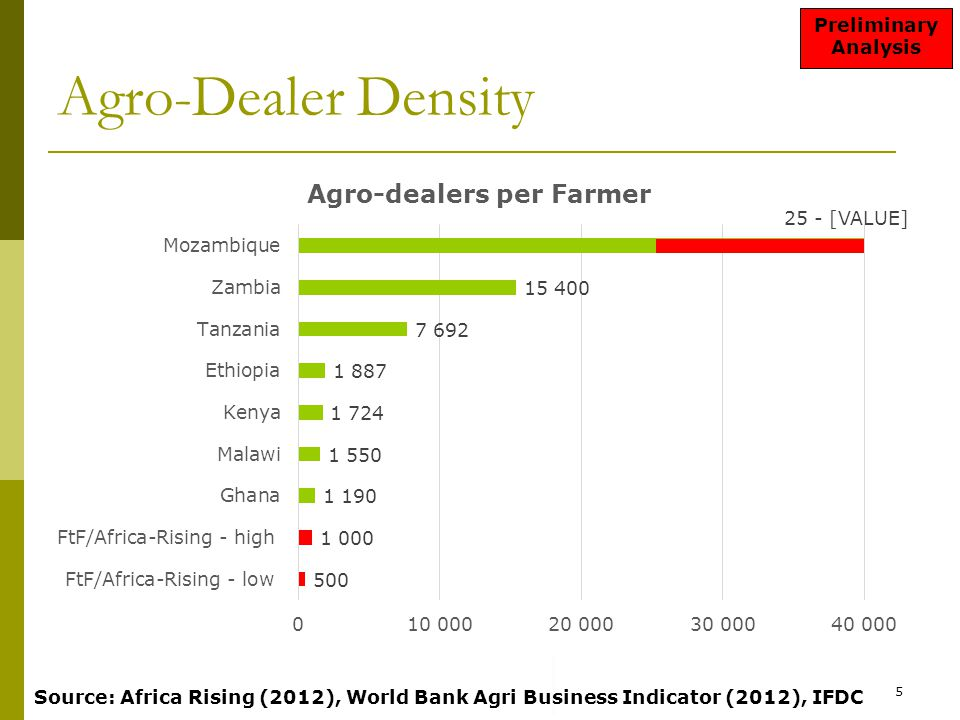 Agro-Dealer Density 5 Source: Africa Rising (2012), World Bank Agri Business Indicator (2012), IFDC Preliminary Analysis