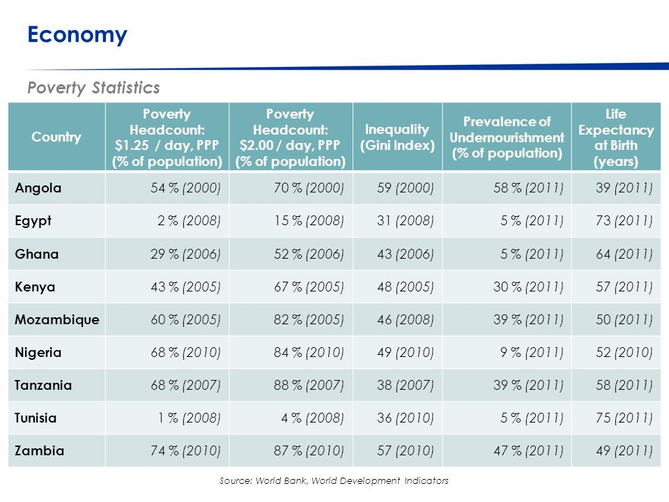 © Western Cape Government 2012 | Economy Poverty Statistics Go to Insert > Header & Footer > Enter presentation name into footer field 11 Source: World Bank, World Development Indicators Country Poverty Headcount: $1.25 / day, PPP (% of population) Poverty Headcount: $2.00 / day, PPP (% of population) Inequality (Gini Index) Prevalence of Undernourishment (% of population) Life Expectancy at Birth (years) Angola 54 % (2000)70 % (2000)59 (2000)58 % (2011)39 (2011) Egypt 2 % (2008)15 % (2008)31 (2008)5 % (2011)73 (2011) Ghana 29 % (2006)52 % (2006)43 (2006)5 % (2011)64 (2011) Kenya 43 % (2005)67 % (2005)48 (2005)30 % (2011)57 (2011) Mozambique 60 % (2005)82 % (2005)46 (2008)39 % (2011)50 (2011) Nigeria 68 % (2010)84 % (2010)49 (2010)9 % (2011)52 (2010) Tanzania 68 % (2007)88 % (2007)38 (2007)39 % (2011)58 (2011) Tunisia 1 % (2008)4 % (2008)36 (2010)5 % (2011)75 (2011) Zambia 74 % (2010)87 % (2010)57 (2010)47 % (2011)49 (2011)