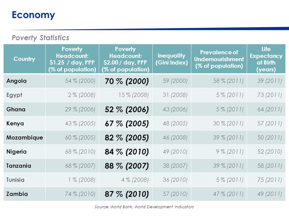© Western Cape Government 2012 | Economy Poverty Statistics Go to Insert > Header & Footer > Enter presentation name into footer field 12 Source: World Bank, World Development Indicators Country Poverty Headcount: $1.25 / day, PPP (% of population) Poverty Headcount: $2.00 / day, PPP (% of population) Inequality (Gini Index) Prevalence of Undernourishment (% of population) Life Expectancy at Birth (years) Angola 54 % (2000) 70 % (2000) 59 (2000)58 % (2011)39 (2011) Egypt 2 % (2008)15 % (2008)31 (2008)5 % (2011)73 (2011) Ghana 29 % (2006) 52 % (2006) 43 (2006)5 % (2011)64 (2011) Kenya 43 % (2005) 67 % (2005) 48 (2005)30 % (2011)57 (2011) Mozambique 60 % (2005) 82 % (2005) 46 (2008)39 % (2011)50 (2011) Nigeria 68 % (2010) 84 % (2010) 49 (2010)9 % (2011)52 (2010) Tanzania 68 % (2007) 88 % (2007) 38 (2007)39 % (2011)58 (2011) Tunisia 1 % (2008)4 % (2008)36 (2010)5 % (2011)75 (2011) Zambia 74 % (2010) 87 % (2010) 57 (2010)47 % (2011)49 (2011)