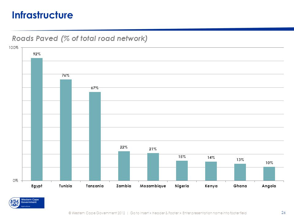 © Western Cape Government 2012 | Infrastructure Go to Insert > Header & Footer > Enter presentation name into footer field 26 Roads Paved (% of total road network)