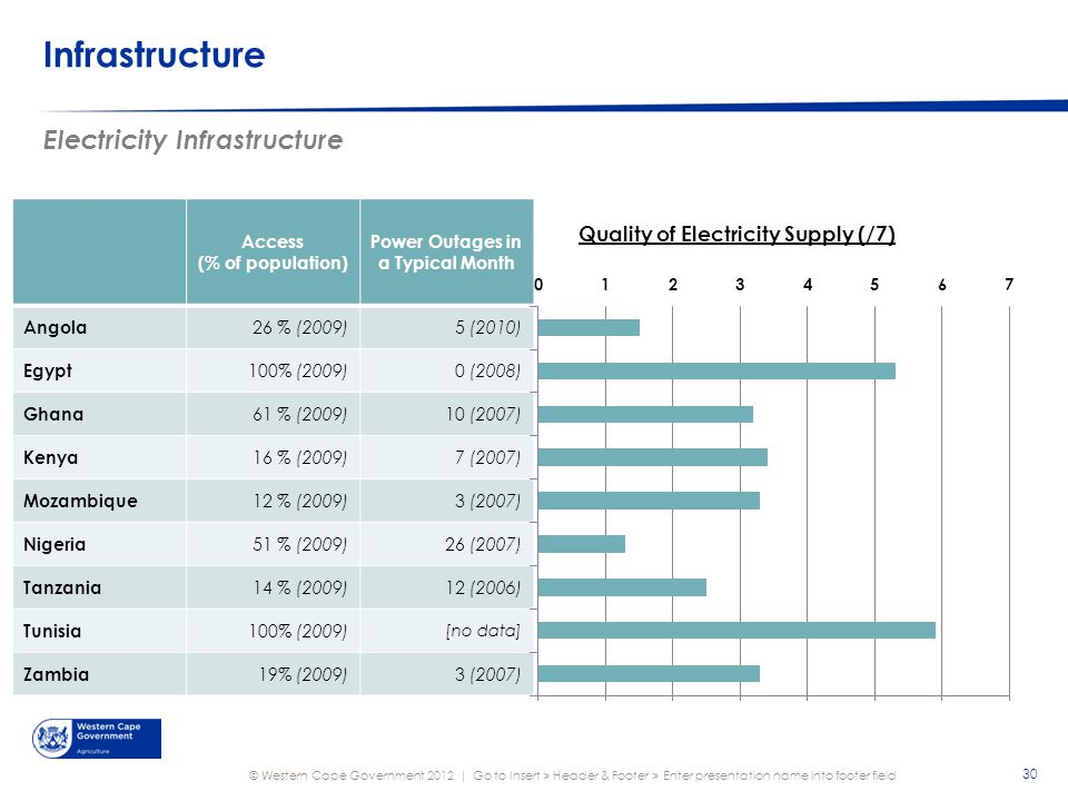 © Western Cape Government 2012 | Infrastructure Go to Insert > Header & Footer > Enter presentation name into footer field 30 Electricity Infrastructure Access (% of population) Power Outages in a Typical Month Angola 26 % (2009)5 (2010) Egypt 100% (2009)0 (2008) Ghana 61 % (2009)10 (2007) Kenya 16 % (2009)7 (2007) Mozambique 12 % (2009)3 (2007) Nigeria 51 % (2009)26 (2007) Tanzania 14 % (2009)12 (2006) Tunisia 100% (2009) [no data] Zambia 19% (2009)3 (2007) Quality of Electricity Supply (/7)