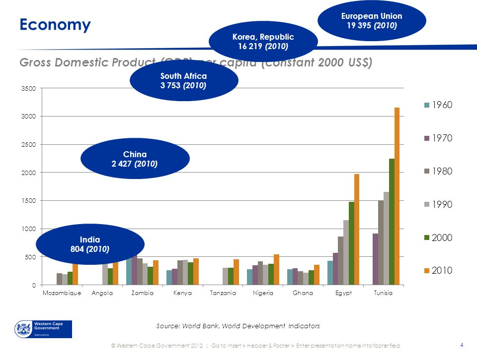 © Western Cape Government 2012 | Consumption Starchy Root Consumption, 2009: Country Comparison 45