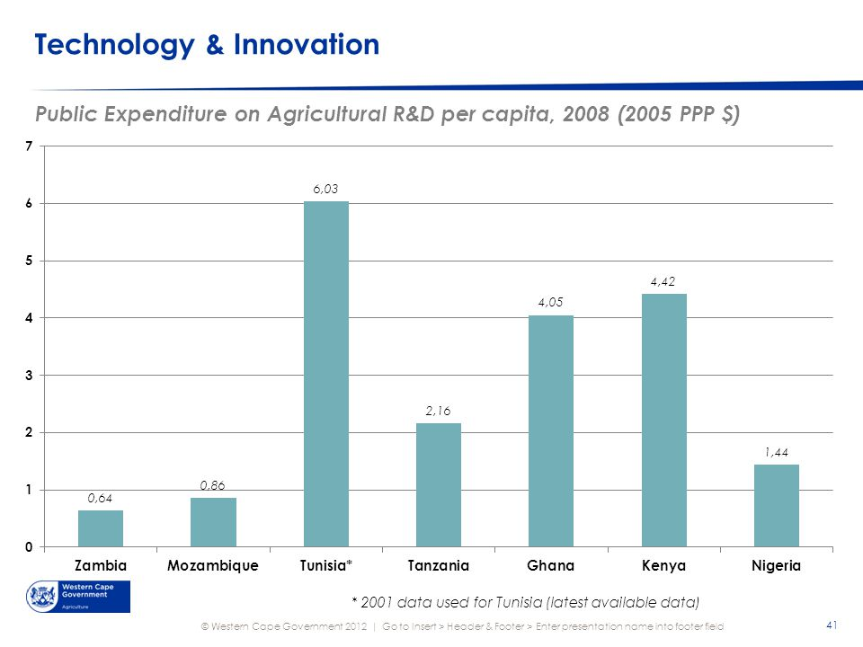 © Western Cape Government 2012 | Technology & Innovation Public Expenditure on Agricultural R&D per capita, 2008 (2005 PPP $) Go to Insert > Header & Footer > Enter presentation name into footer field 41 * 2001 data used for Tunisia (latest available data)