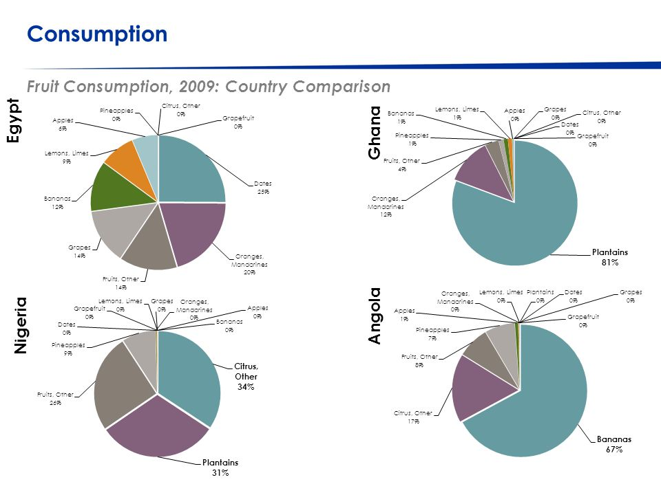 © Western Cape Government 2012 | Consumption Fruit Consumption, 2009: Country Comparison 46