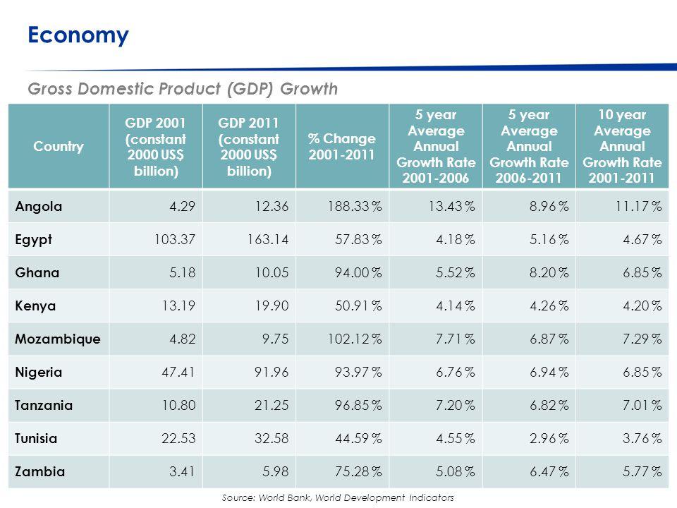 © Western Cape Government 2012 | Consumption Fruit Consumption, 2009: Country Comparison 46