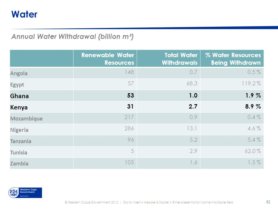 © Western Cape Government 2012 | Water Annual Water Withdrawal (billion m³) Go to Insert > Header & Footer > Enter presentation name into footer field 52 Renewable Water Resources Total Water Withdrawals % Water Resources Being Withdrawn Angola 1480.70.5 % Egypt 5768.3119.2 % Ghana 531.01.9 % Kenya 312.78.9 % Mozambique 2170.90.4 % Nigeria 28613.14.6 % Tanzania 965.25.4 % Tunisia 52.962.0 % Zambia 1051.61.5 %