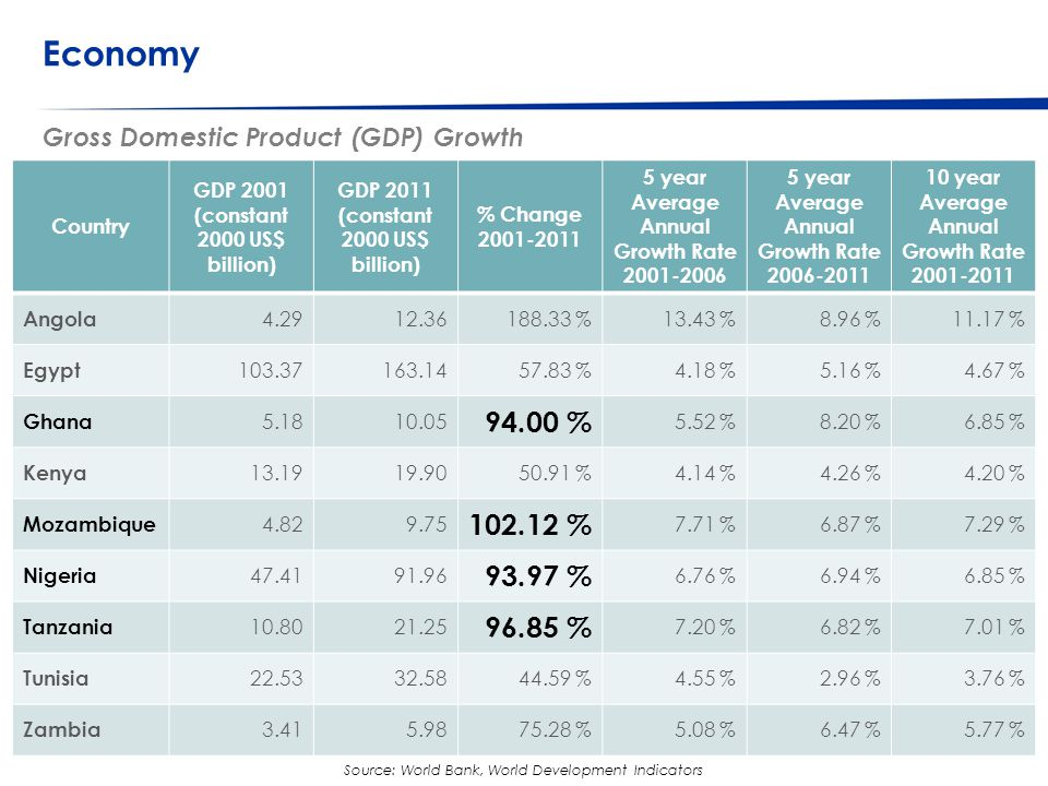 © Western Cape Government 2012 | Economy Go to Insert > Header & Footer > Enter presentation name into footer field 8 Source: International Futures Project, Pardee Centre for International Futures Real Gross Domestic Product (GDP) Per Capita Forecasts South Africa 2010 BRICS (5) 2010 Latin America 2010 USA 2010 South Korea 2010 EU (27) 2010