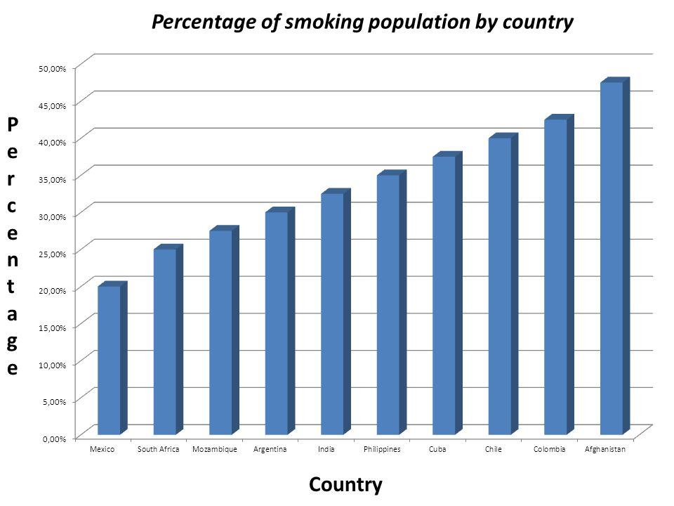 Percentage of smoking population by country Country PercentagePercentage