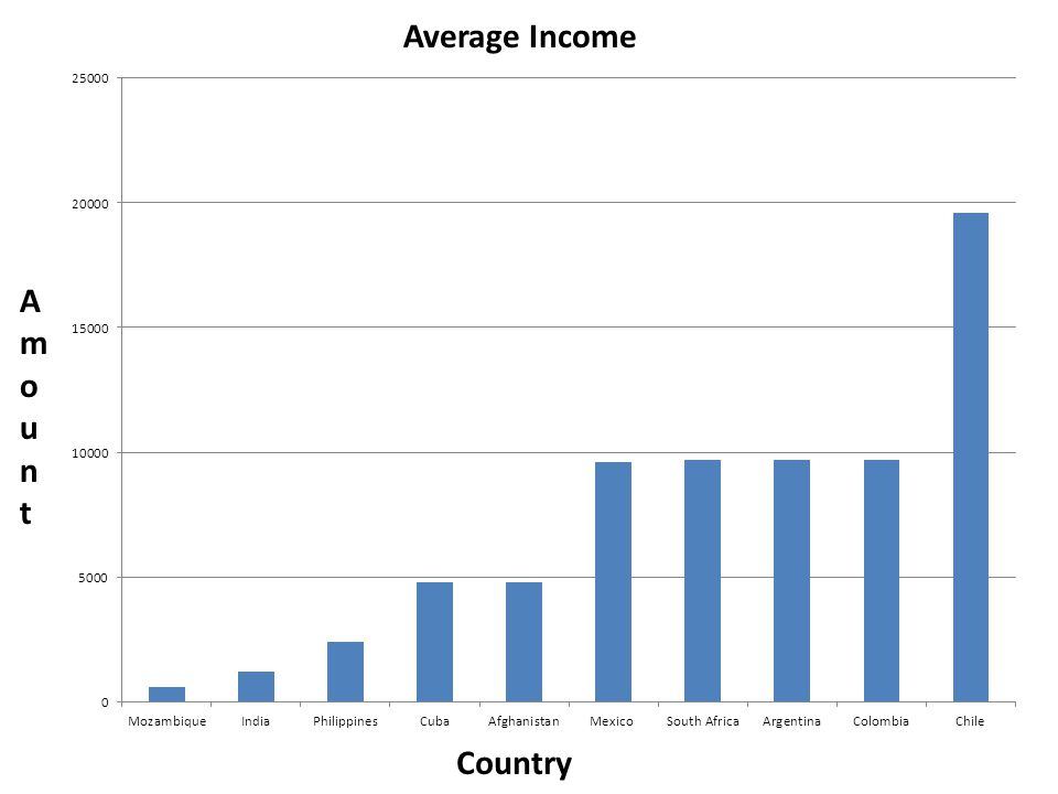 Average Income Country AmountAmount