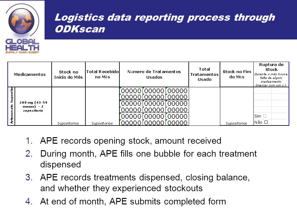 Logistics data reporting process through ODKscan 1.APE records opening stock, amount received 2.During month, APE fills one bubble for each treatment dispensed 3.APE records treatments dispensed, closing balance, and whether they experienced stockouts 4.At end of month, APE submits completed form