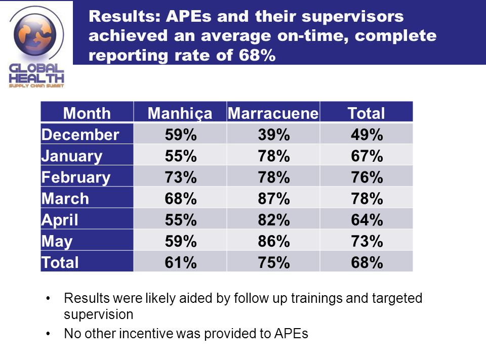 Results: APEs and their supervisors achieved an average on-time, complete reporting rate of 68% Results were likely aided by follow up trainings and targeted supervision No other incentive was provided to APEs MonthManhiçaMarracueneTotal December59%39%49% January55%78%67% February73%78%76% March68%87%78% April55%82%64% May59%86%73% Total61%75%68%