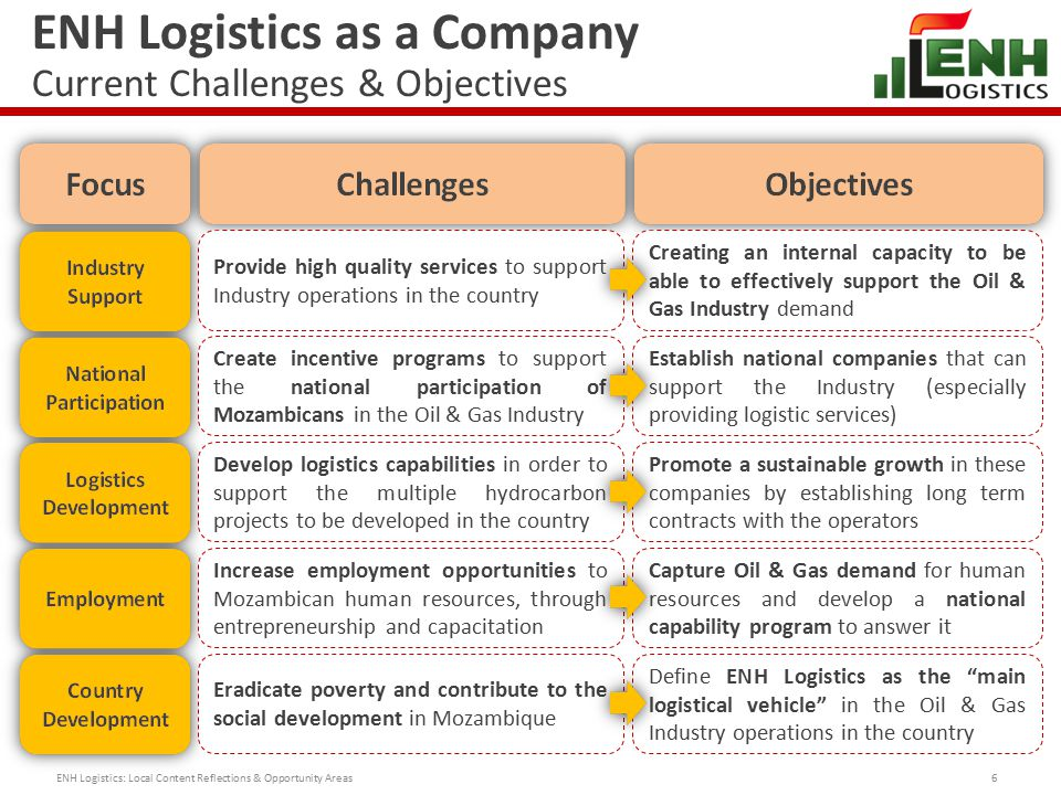 ENH Logistics as a Company Current Challenges & Objectives 6 Provide high quality services to support Industry operations in the country Creating an internal capacity to be able to effectively support the Oil & Gas Industry demand Create incentive programs to support the national participation of Mozambicans in the Oil & Gas Industry Establish national companies that can support the Industry (especially providing logistic services) Develop logistics capabilities in order to support the multiple hydrocarbon projects to be developed in the country Promote a sustainable growth in these companies by establishing long term contracts with the operators Eradicate poverty and contribute to the social development in Mozambique Define ENH Logistics as the main logistical vehicle in the Oil & Gas Industry operations in the country Increase employment opportunities to Mozambican human resources, through entrepreneurship and capacitation Capture Oil & Gas demand for human resources and develop a national capability program to answer it ENH Logistics: Local Content Reflections & Opportunity Areas