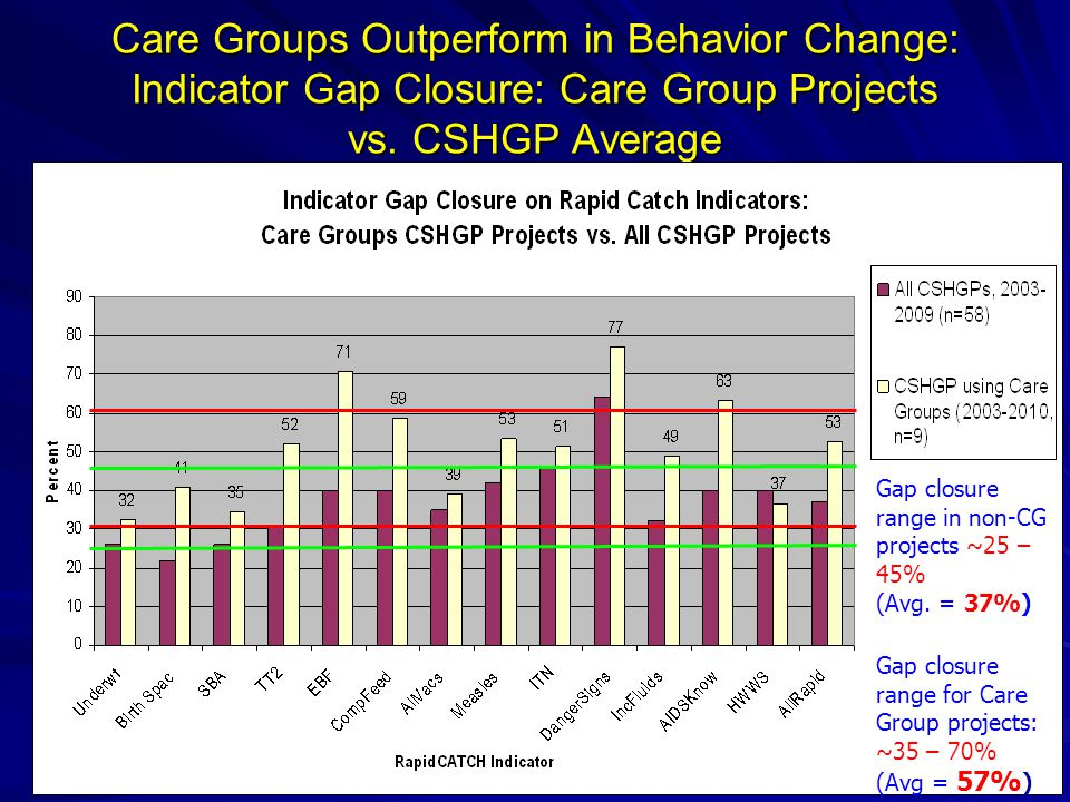 Care Groups Outperform in Behavior Change: Indicator Gap Closure: Care Group Projects vs.