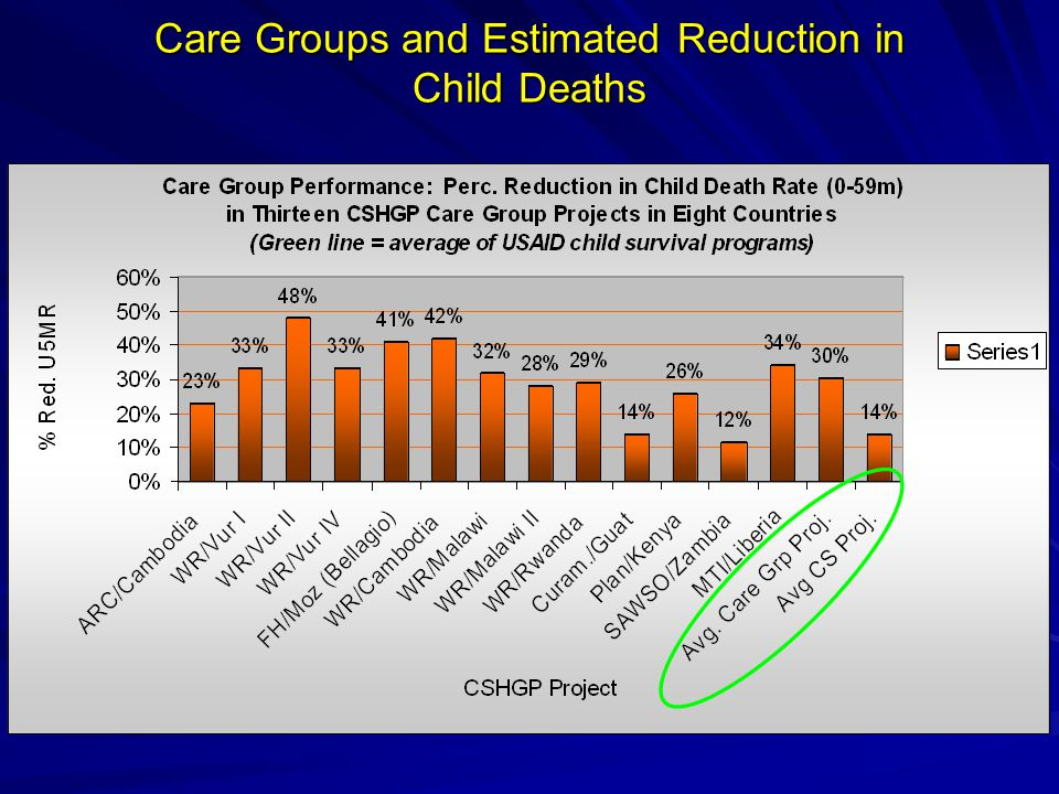 Care Groups and Estimated Reduction in Child Deaths