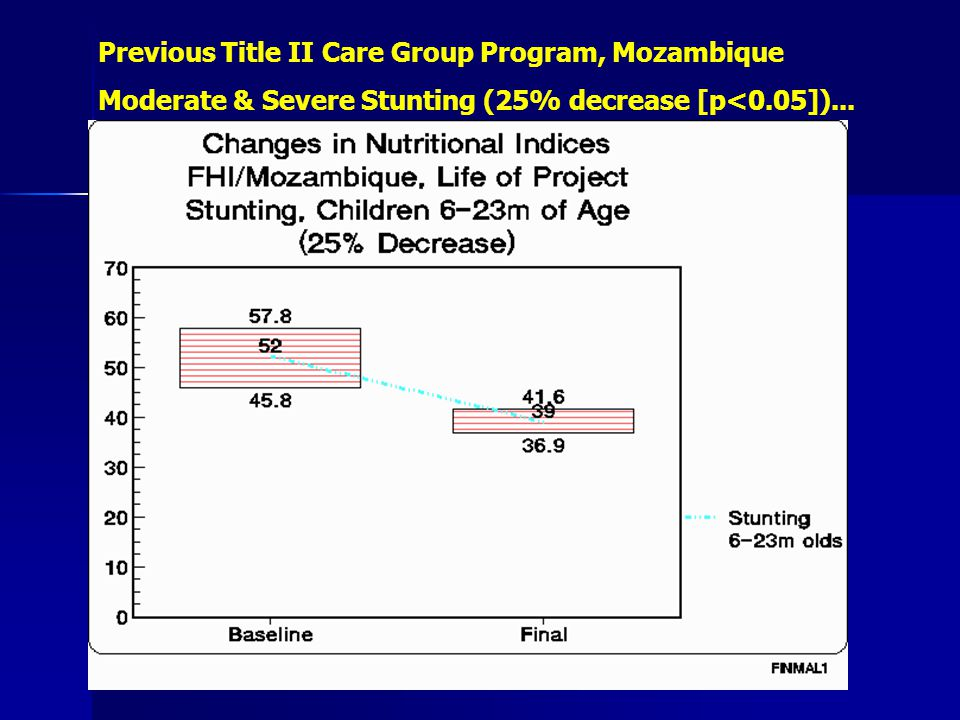 Previous Title II Care Group Program, Mozambique Moderate & Severe Stunting (25% decrease [p<0.05])...