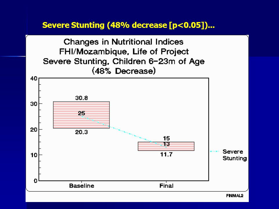 Severe Stunting (48% decrease [p<0.05])...