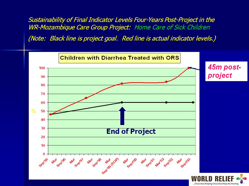 Sustainability of Final Indicator Levels Four-Years Post-Project in the WR-Mozambique Care Group Project: Home Care of Sick Children (Note: Black line is project goal.