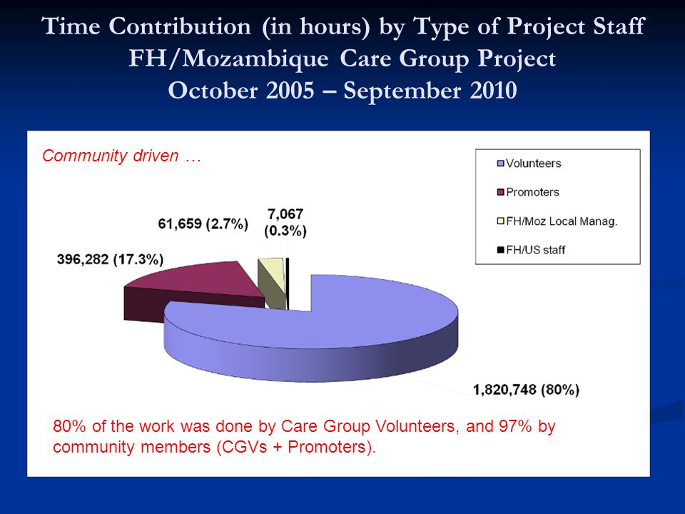 Time Contribution (in hours) by Type of Project Staff FH/Mozambique Care Group Project October 2005 – September 2010 80% of the work was done by Care Group Volunteers, and 97% by community members (CGVs + Promoters).