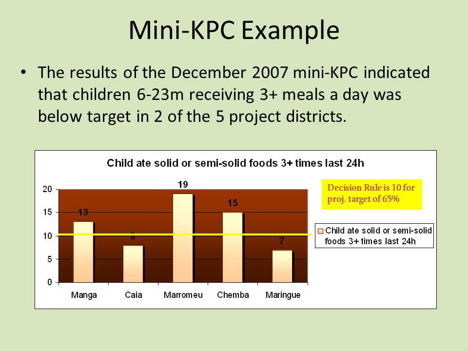 Mini-KPC Example The results of the December 2007 mini-KPC indicated that children 6-23m receiving 3+ meals a day was below target in 2 of the 5 project districts.