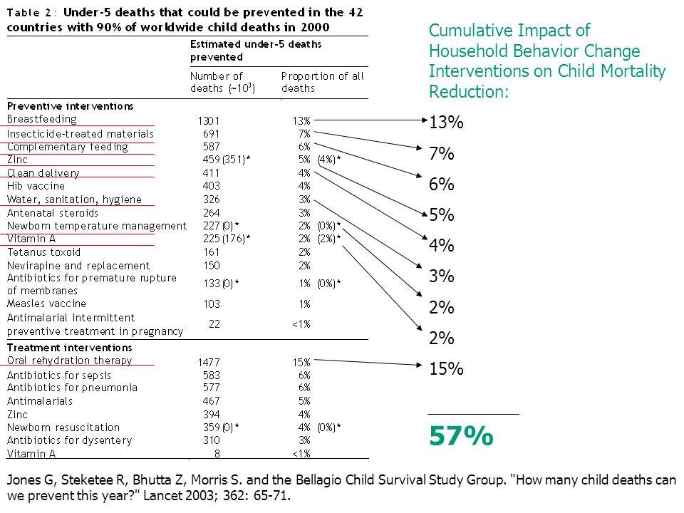 Cumulative Impact of Household Behavior Change Interventions on Child Mortality Reduction: 13% 7% 6% 5% 4% 3% 2% 15% 57% Jones G, Steketee R, Bhutta Z