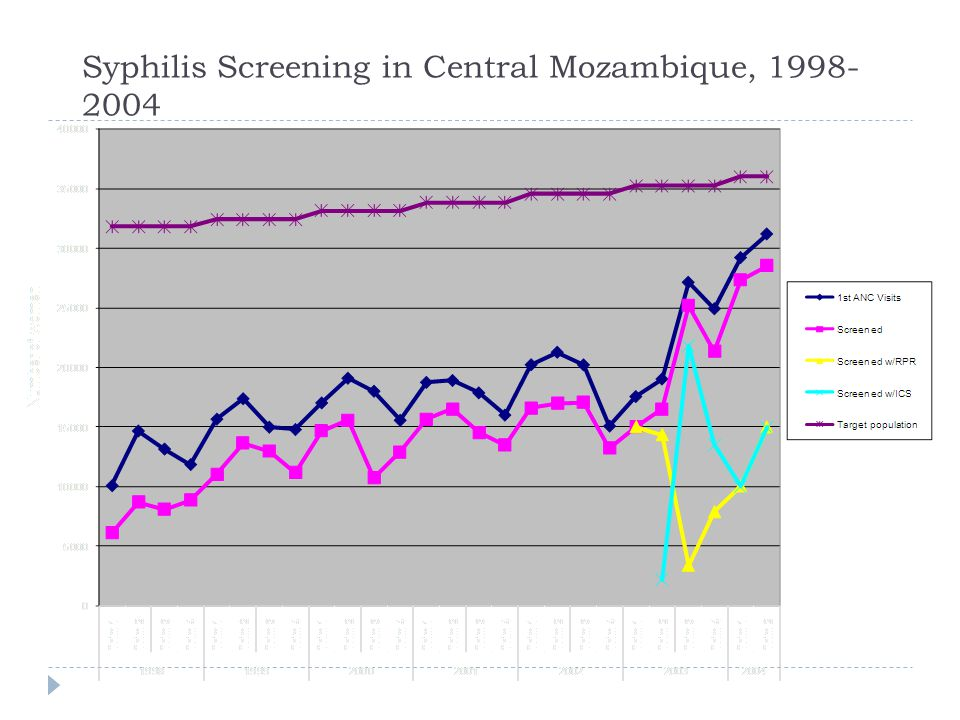 Syphilis Screening in Central Mozambique, 1998- 2004