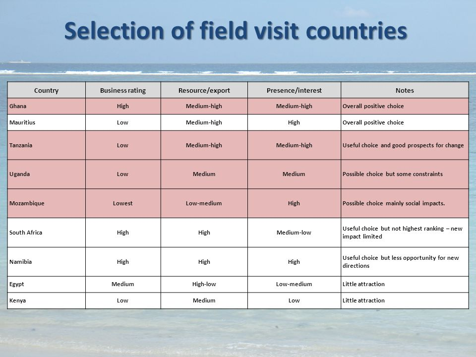 Selection of field visit countries CountryBusiness ratingResource/exportPresence/interestNotes GhanaHighMedium-high Overall positive choice MauritiusLowMedium-highHighOverall positive choice TanzaniaLowMedium-high Useful choice and good prospects for change UgandaLowMedium Possible choice but some constraints MozambiqueLowestLow-mediumHighPossible choice mainly social impacts.